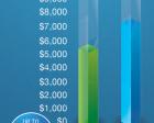 gForce Ultra Offers Big Savings Potential