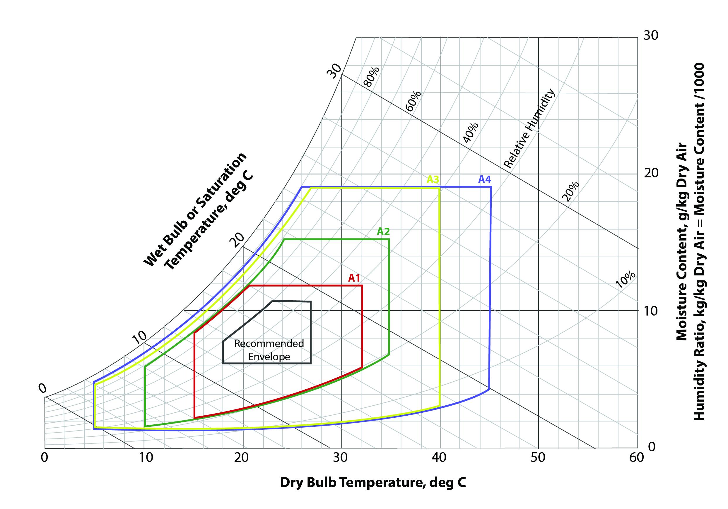 ashrae temp chart 01 1 emr