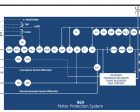 GE's Multilin 869 Offers World Class Motor Protection