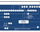3 Reasons the GE Multilin 850 Will Benefit Your Company