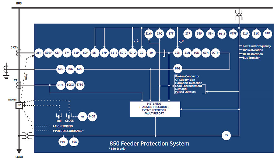 3 Reasons the GE Multilin 850 Will Benefit Your Company  EMR